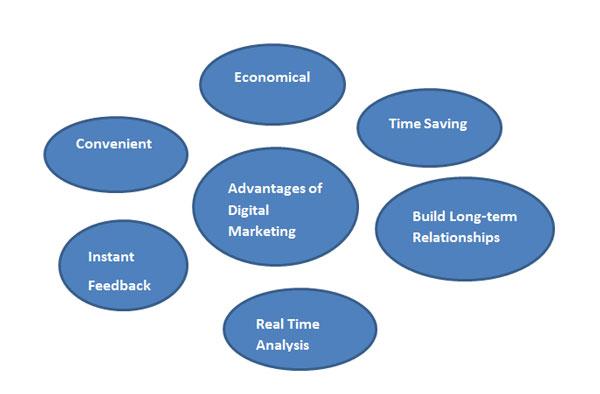 Online-Marketing-Courses-Advantages