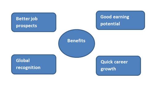 SAP-SCM-Benefits