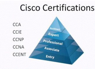Cisco Certification Details