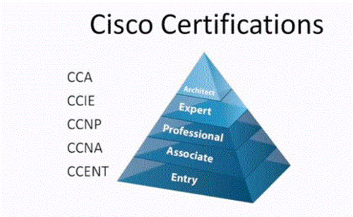 cisco certification details - course list, jobs, salaries, training