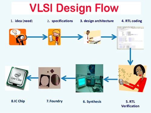 VLSI-Design-Flow