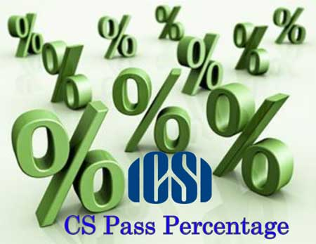 CS Pass Percentage